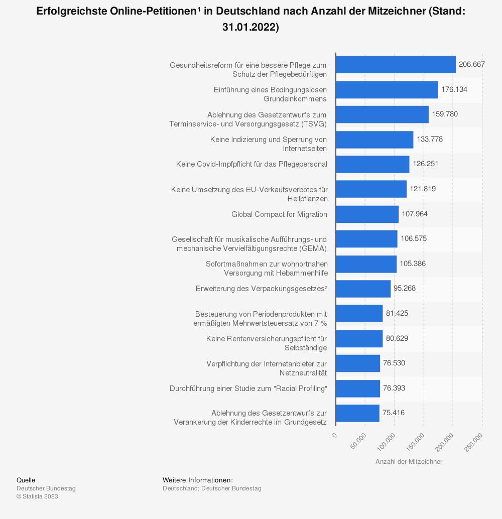 Statistik: Erfolgreichste Online-Petitionen* in Deutschland nach Anzahl der Mitzeichner (Stand: 10.06.2010) | Statista