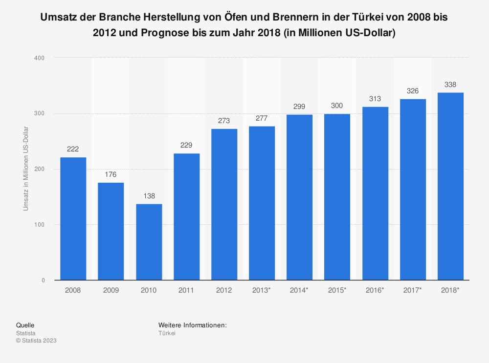 Statistik: Umsatz der Branche Herstellung von Öfen und Brennern in der Türkei von 2008 bis 2012 und Prognose bis zum Jahr 2018 (in Millionen US-Dollar) | Statista