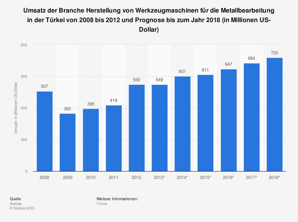 Statistik: Umsatz der Branche Herstellung von Werkzeugmaschinen für die Metallbearbeitung in der Türkei von 2008 bis 2012 und Prognose bis zum Jahr 2018 (in Millionen US-Dollar) | Statista