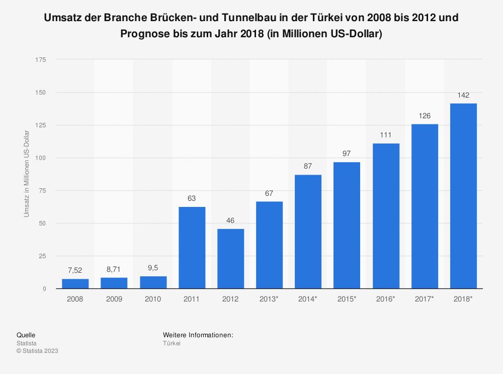 Statistik: Umsatz der Branche Brücken- und Tunnelbau in der Türkei von 2008 bis 2012 und Prognose bis zum Jahr 2018 (in Millionen US-Dollar)   Statista