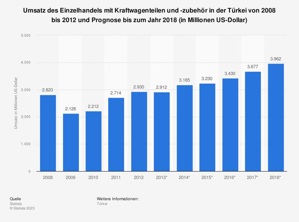 Statistik: Umsatz des Einzelhandels mit Kraftwagenteilen und -zubehör in der Türkei von 2008 bis 2012 und Prognose bis zum Jahr 2018 (in Millionen US-Dollar) | Statista