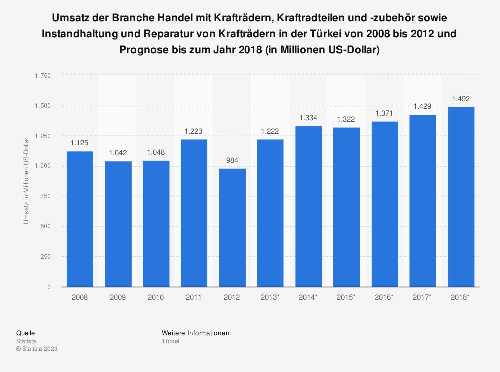 Statistik: Umsatz der Branche Handel mit Krafträdern, Kraftradteilen und -zubehör sowie Instandhaltung und Reparatur von Krafträdern in der Türkei von 2008 bis 2012 und Prognose bis zum Jahr 2018 (in Millionen US-Dollar) | Statista