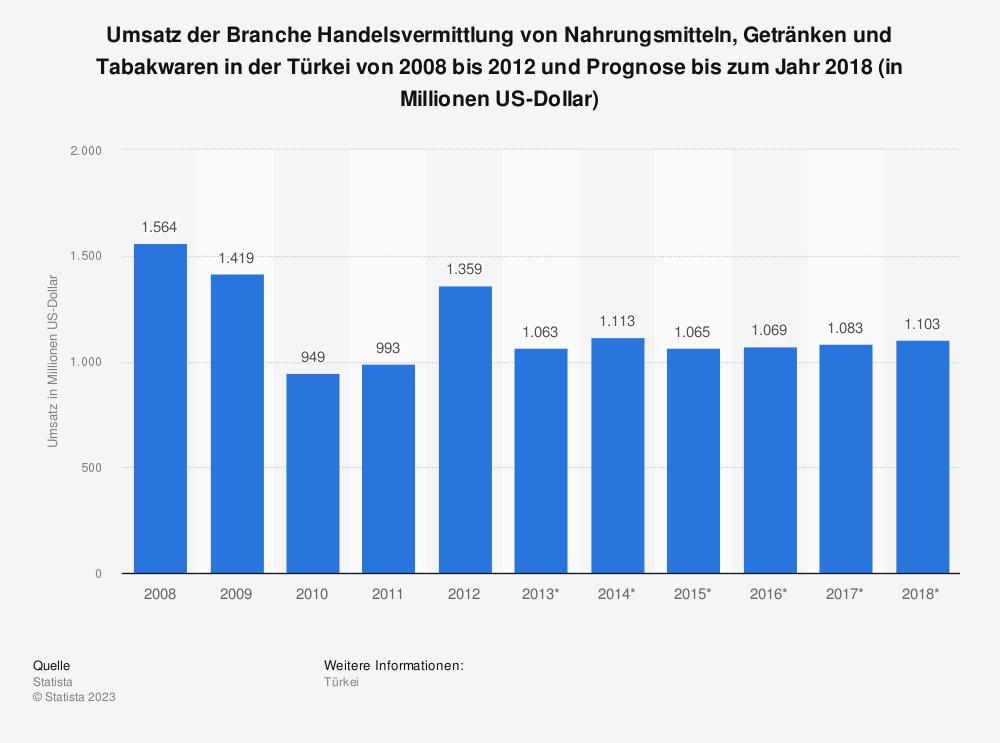 Statistik: Umsatz der Branche Handelsvermittlung von Nahrungsmitteln, Getränken und Tabakwaren in der Türkei von 2008 bis 2012 und Prognose bis zum Jahr 2018 (in Millionen US-Dollar) | Statista