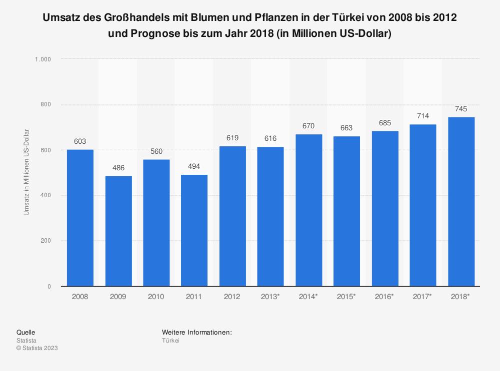 Statistik: Umsatz des Großhandels mit Blumen und Pflanzen in der Türkei von 2008 bis 2012 und Prognose bis zum Jahr 2018 (in Millionen US-Dollar) | Statista