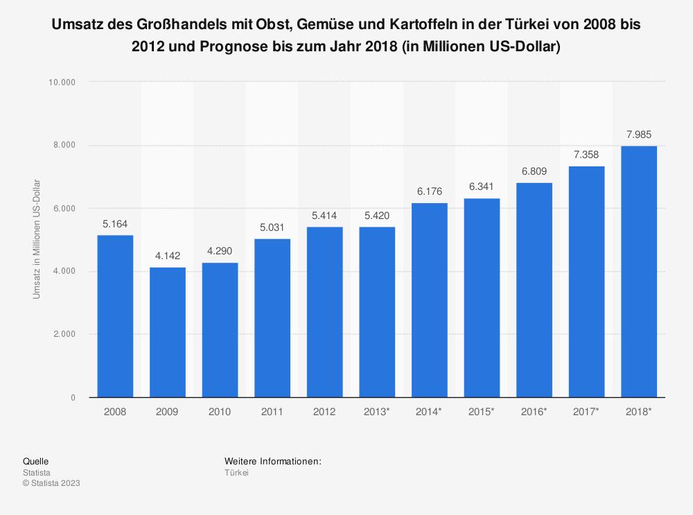Statistik: Umsatz des Großhandels mit Obst, Gemüse und Kartoffeln in der Türkei von 2008 bis 2012 und Prognose bis zum Jahr 2018 (in Millionen US-Dollar) | Statista
