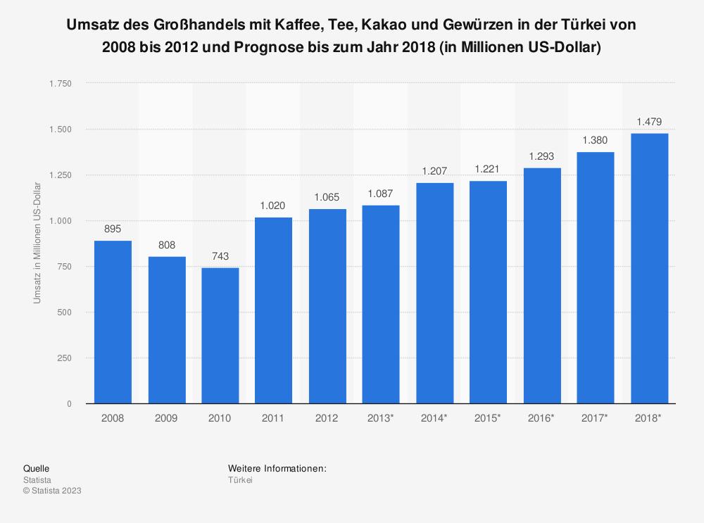 Statistik: Umsatz des Großhandels mit Kaffee, Tee, Kakao und Gewürzen in der Türkei von 2008 bis 2012 und Prognose bis zum Jahr 2018 (in Millionen US-Dollar) | Statista