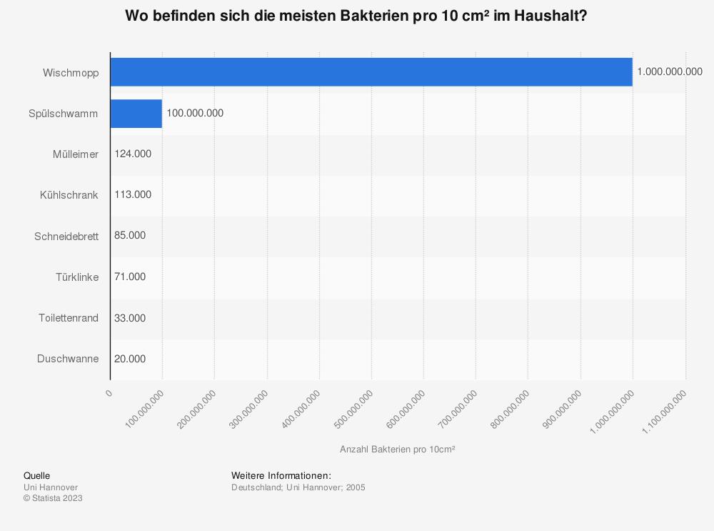 Statistik: Wo befinden sich die meisten Bakterien pro 10 cm² im Haushalt? | Statista
