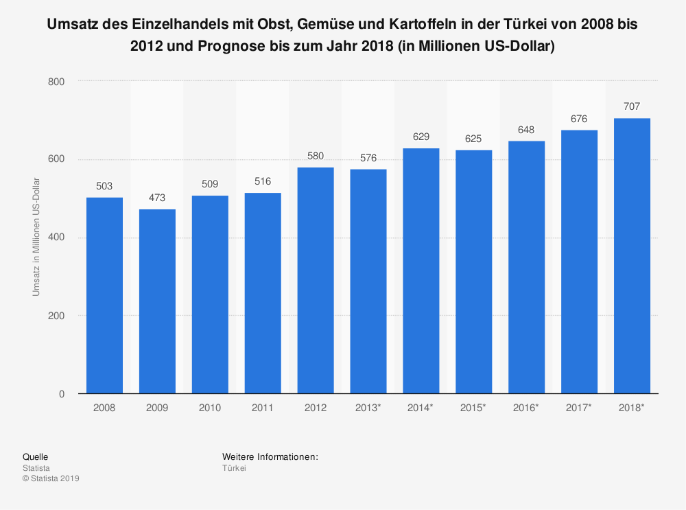 Statistik: Umsatz des Einzelhandels mit Obst, Gemüse und Kartoffeln in der Türkei von 2008 bis 2012 und Prognose bis zum Jahr 2018 (in Millionen US-Dollar)   Statista