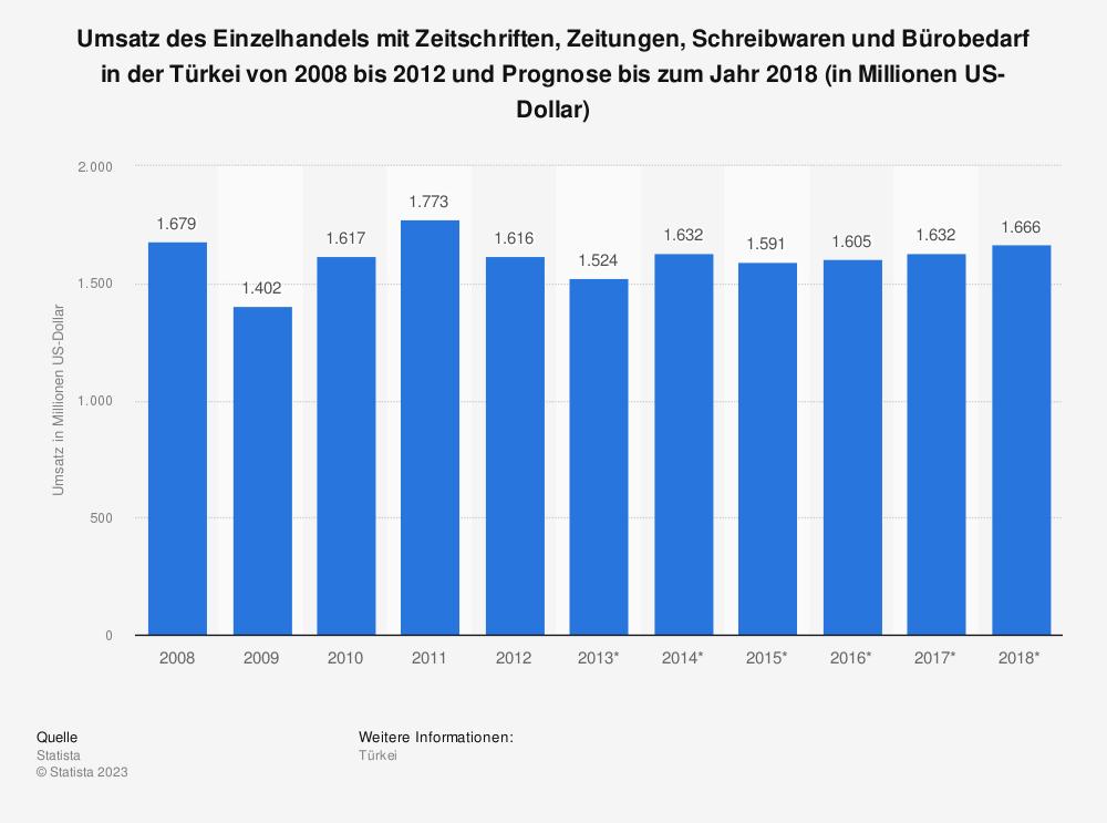 Statistik: Umsatz des Einzelhandels mit Zeitschriften, Zeitungen, Schreibwaren und Bürobedarf in der Türkei von 2008 bis 2012 und Prognose bis zum Jahr 2018 (in Millionen US-Dollar) | Statista