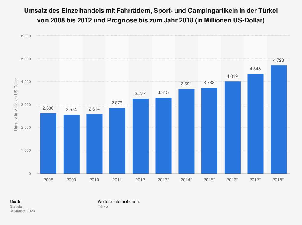 Statistik: Umsatz des Einzelhandels mit Fahrrädern, Sport- und Campingartikeln in der Türkei von 2008 bis 2012 und Prognose bis zum Jahr 2018 (in Millionen US-Dollar) | Statista