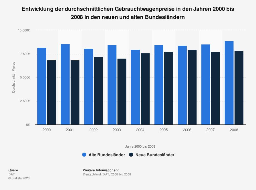 Statistik: Entwicklung der durchschnittlichen Gebrauchtwagenpreise in den Jahren 2000 bis 2008 in den neuen und alten Bundesländern | Statista
