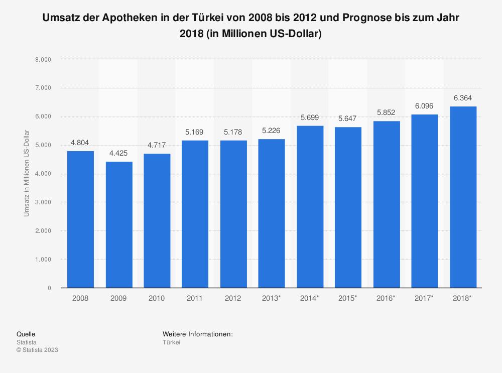 Statistik: Umsatz der Apotheken in der Türkei von 2008 bis 2012 und Prognose bis zum Jahr 2018 (in Millionen US-Dollar) | Statista