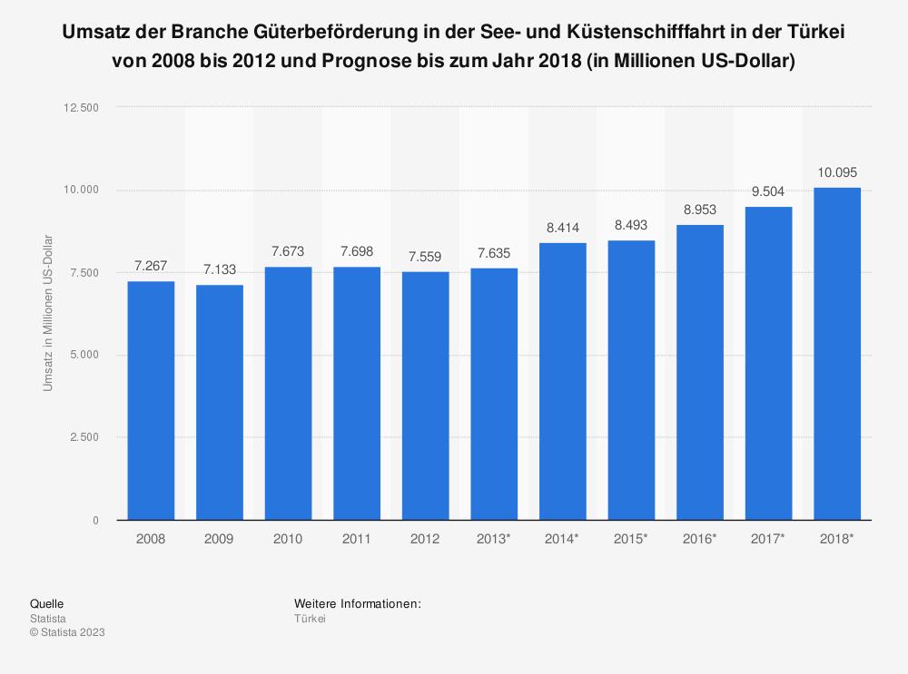 Statistik: Umsatz der Branche Güterbeförderung in der See- und Küstenschifffahrt in der Türkei von 2008 bis 2012 und Prognose bis zum Jahr 2018 (in Millionen US-Dollar) | Statista