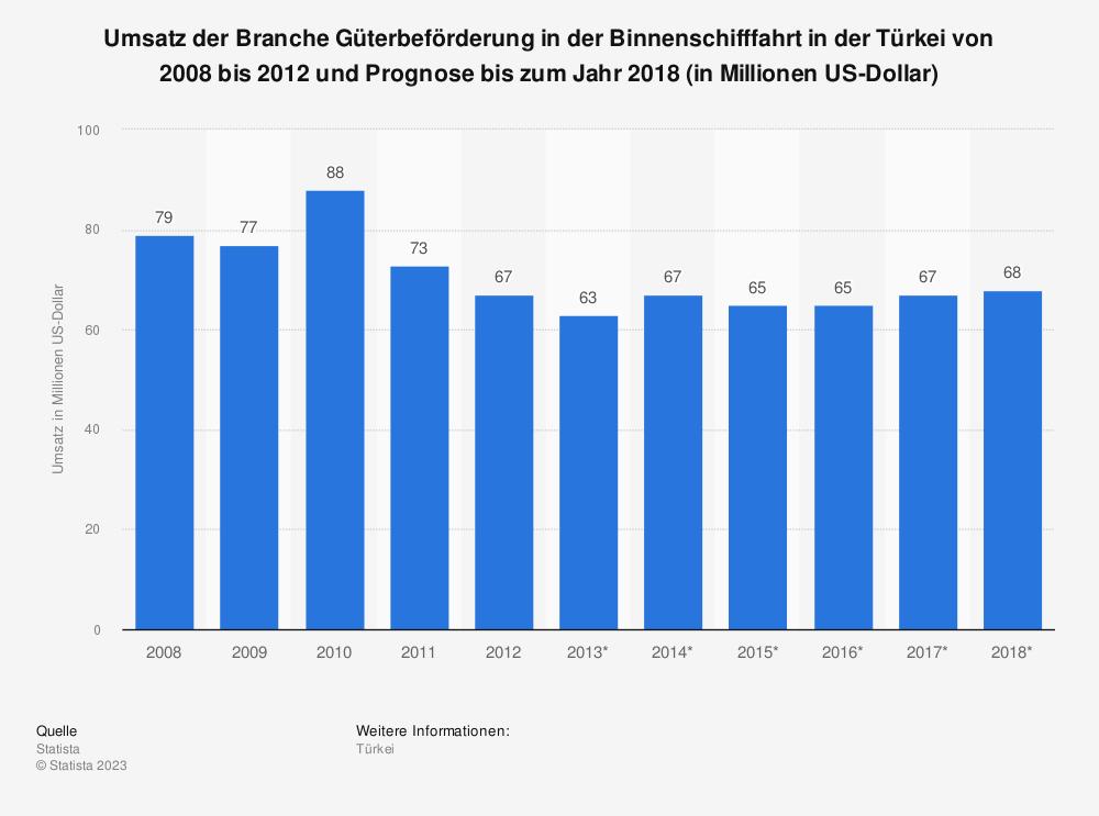 Statistik: Umsatz der Branche Güterbeförderung in der Binnenschifffahrt in der Türkei von 2008 bis 2012 und Prognose bis zum Jahr 2018 (in Millionen US-Dollar) | Statista