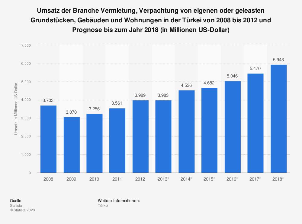 Statistik: Umsatz der Branche Vermietung, Verpachtung von eigenen oder geleasten Grundstücken, Gebäuden und Wohnungen in der Türkei von 2008 bis 2012 und Prognose bis zum Jahr 2018 (in Millionen US-Dollar)   Statista