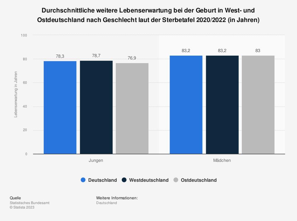 Statistik: Durchschnittliche weitere Lebenserwartung bei der Geburt in West- und Ostdeutschland nach Geschlecht laut der Sterbetafel 2013/2015 (in Jahren)   Statista