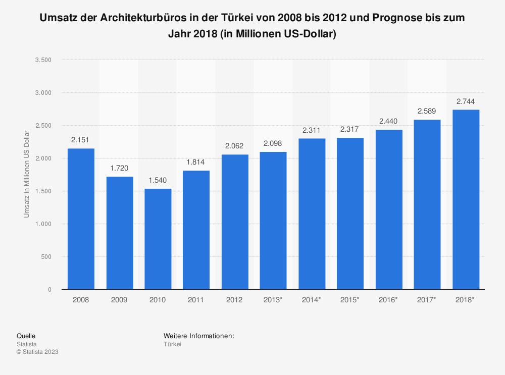 Statistik: Umsatz der Architekturbüros in der Türkei von 2008 bis 2012 und Prognose bis zum Jahr 2018 (in Millionen US-Dollar) | Statista