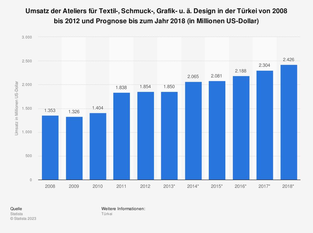 Statistik: Umsatz der Ateliers für Textil-, Schmuck-, Grafik- u. ä. Design in der Türkei von 2008 bis 2012 und Prognose bis zum Jahr 2018 (in Millionen US-Dollar)   Statista