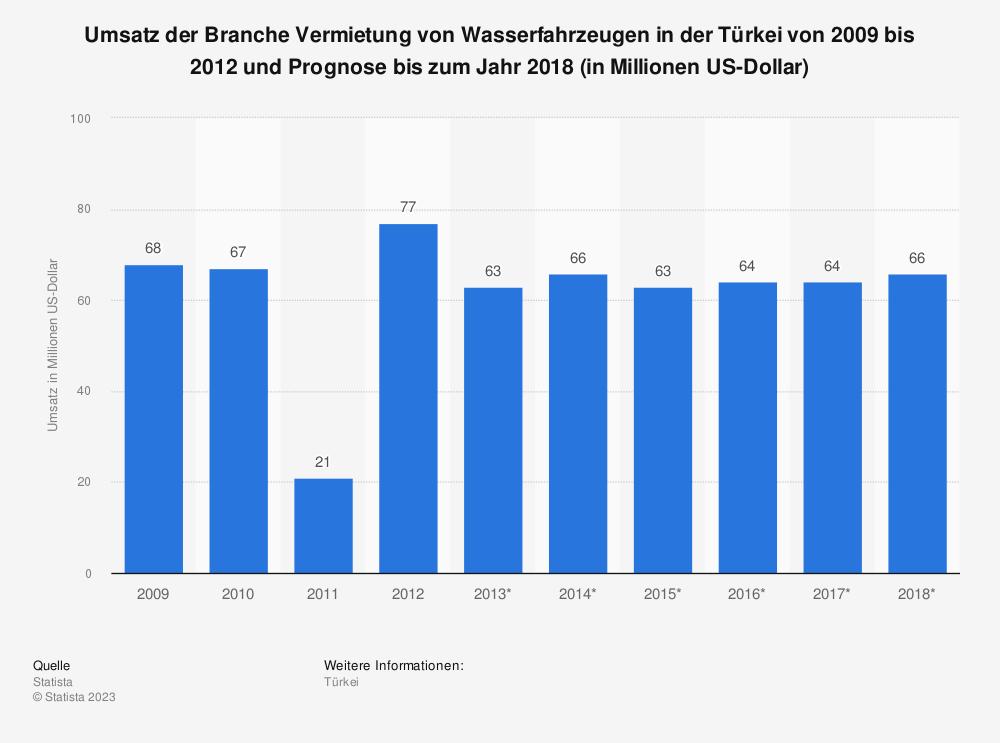 Statistik: Umsatz der Branche Vermietung von Wasserfahrzeugen in der Türkei von 2009 bis 2012 und Prognose bis zum Jahr 2018 (in Millionen US-Dollar) | Statista
