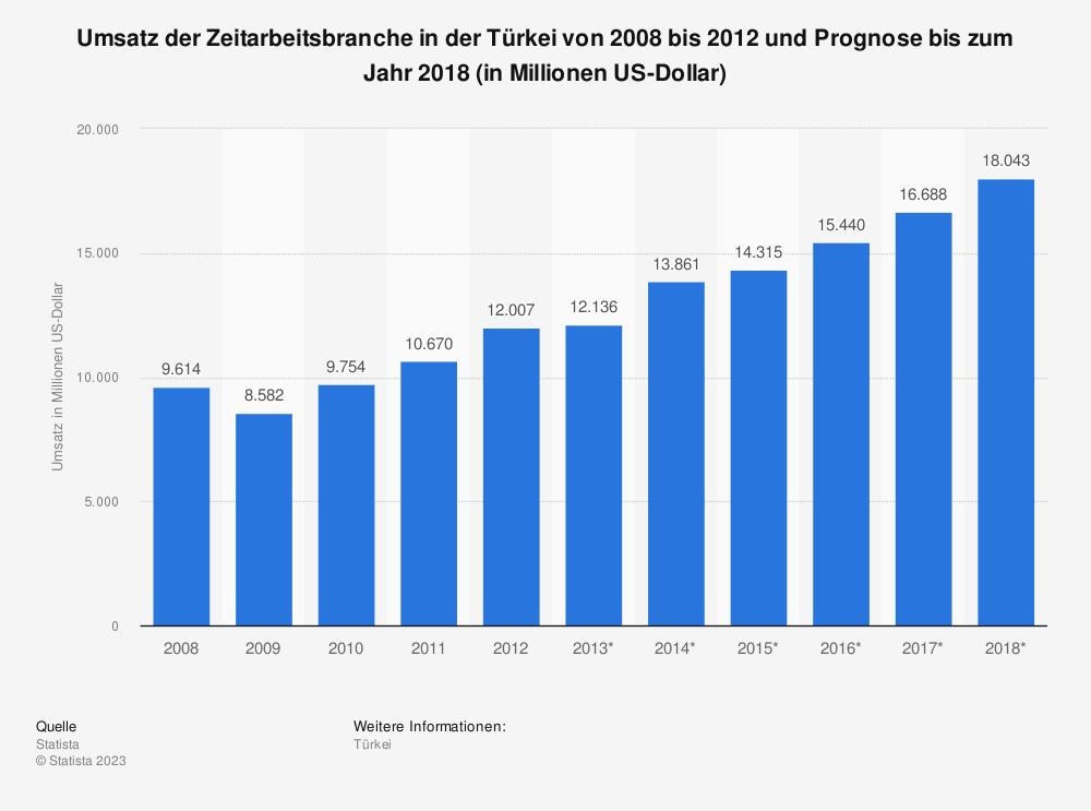 Statistik: Umsatz der Zeitarbeitsbranche in der Türkei von 2008 bis 2012 und Prognose bis zum Jahr 2018 (in Millionen US-Dollar)   Statista