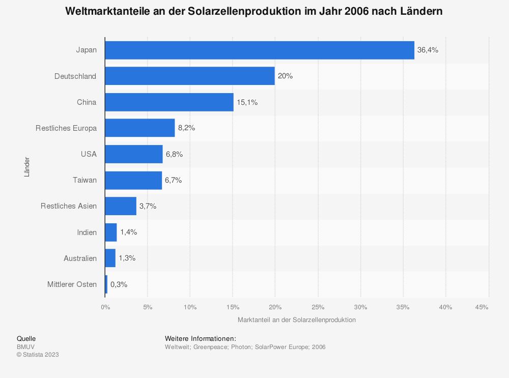Statistik: Weltmarktanteile an der Solarzellenproduktion im Jahr 2006 nach Ländern | Statista