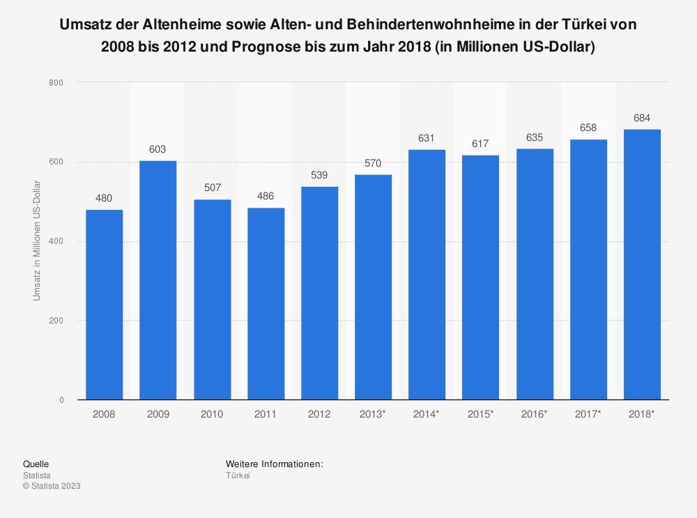 Statistik: Umsatz der Altenheime sowie Alten- und Behindertenwohnheime in der Türkei von 2008 bis 2012 und Prognose bis zum Jahr 2018 (in Millionen US-Dollar) | Statista
