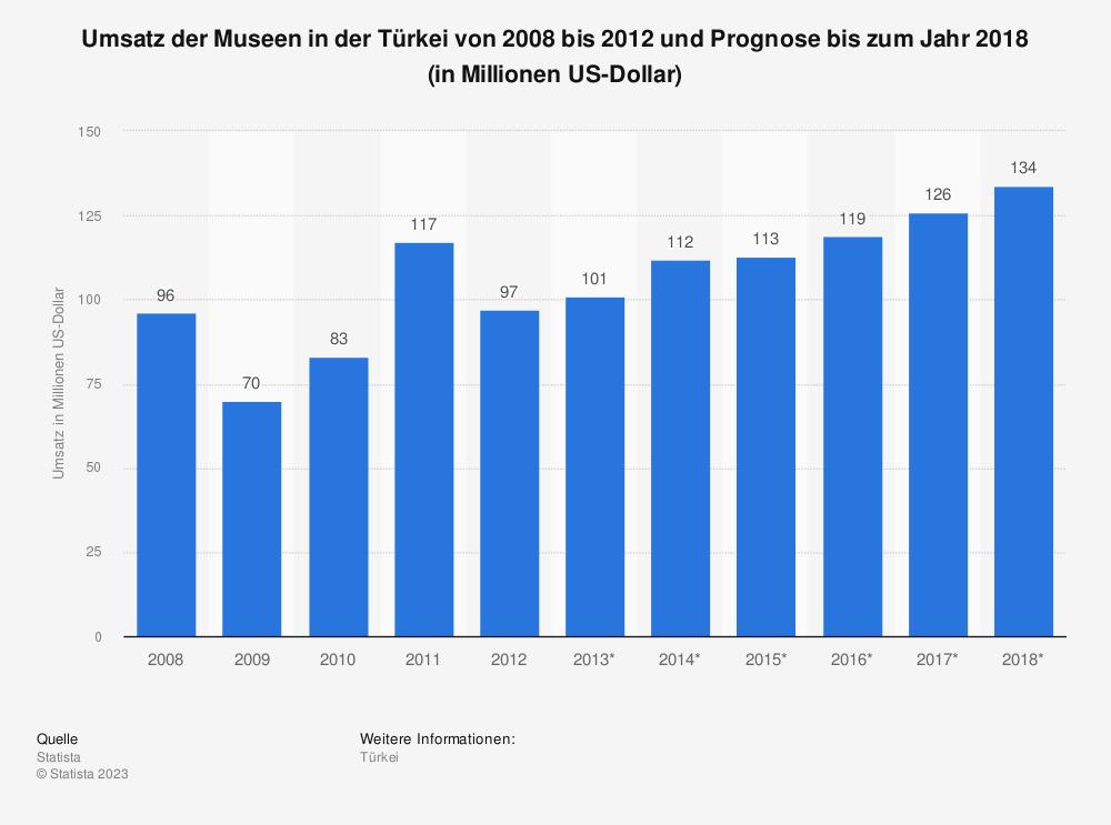 Statistik: Umsatz der Museen in der Türkei von 2008 bis 2012 und Prognose bis zum Jahr 2018 (in Millionen US-Dollar) | Statista