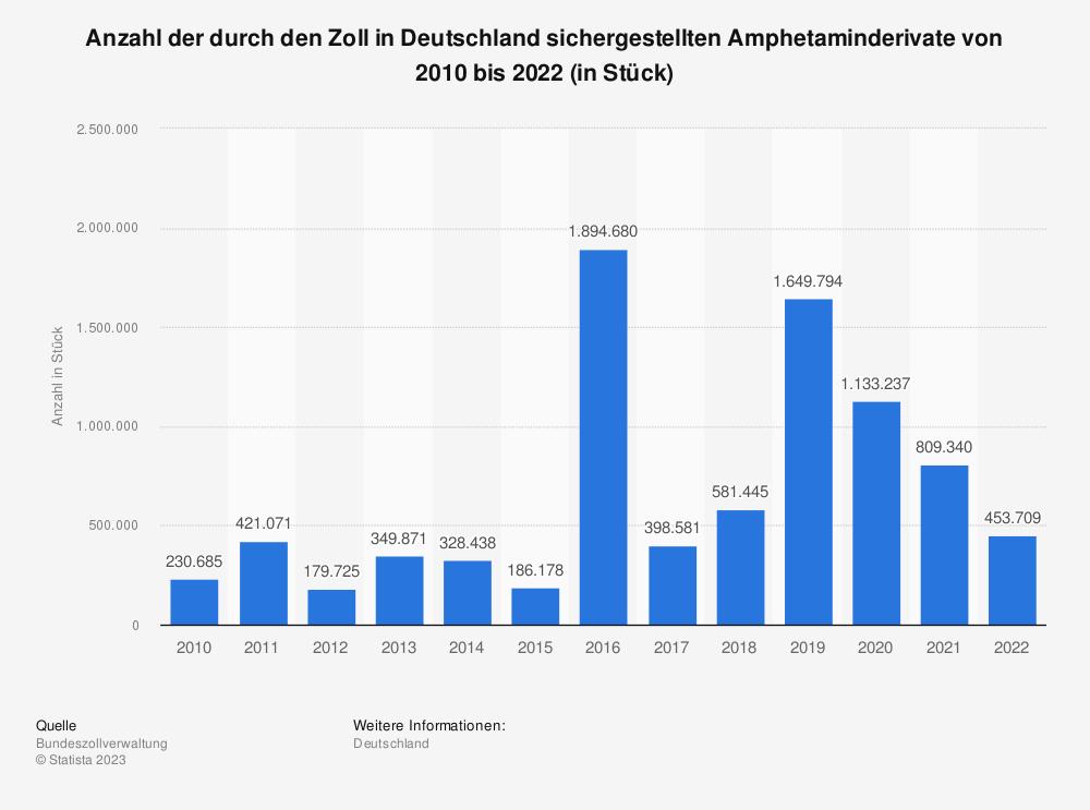 Statistik: Anzahl der durch den Zoll in Deutschland sichergestellten Amphetaminderivate von 2008 bis 2018 (in Stück) | Statista
