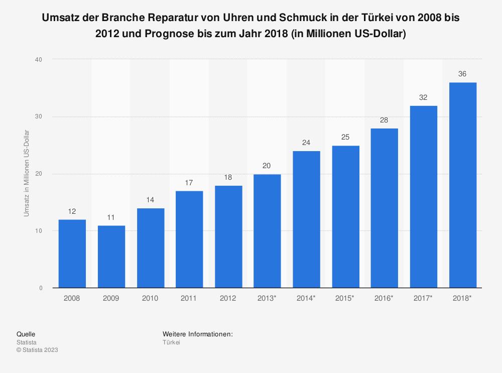 Statistik: Umsatz der Branche Reparatur von Uhren und Schmuck in der Türkei von 2008 bis 2012 und Prognose bis zum Jahr 2018 (in Millionen US-Dollar) | Statista