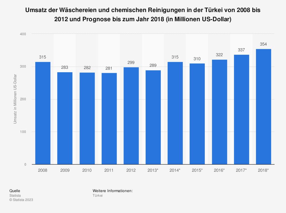 Statistik: Umsatz der Wäschereien und chemischen Reinigungen in der Türkei von 2008 bis 2012 und Prognose bis zum Jahr 2018 (in Millionen US-Dollar) | Statista