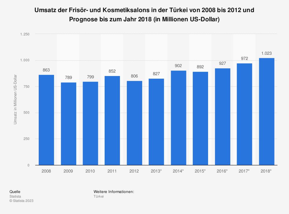 Statistik: Umsatz der Frisör- und Kosmetiksalons in der Türkei von 2008 bis 2012 und Prognose bis zum Jahr 2018 (in Millionen US-Dollar) | Statista