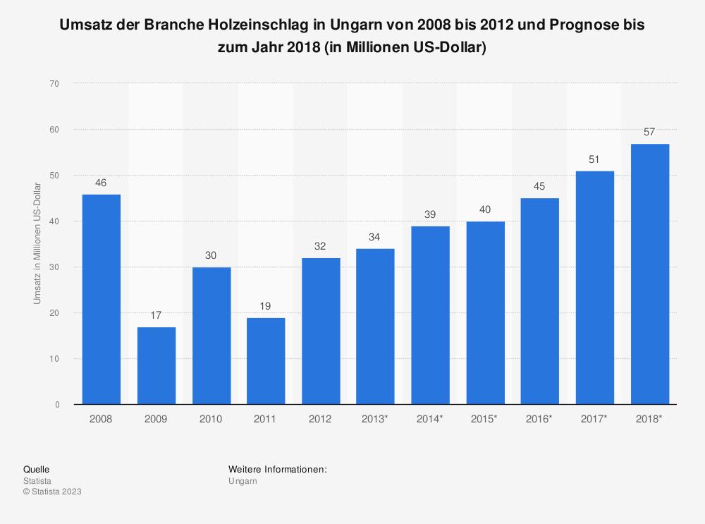 Statistik: Umsatz der Branche Holzeinschlag in Ungarn von 2008 bis 2012 und Prognose bis zum Jahr 2018 (in Millionen US-Dollar) | Statista
