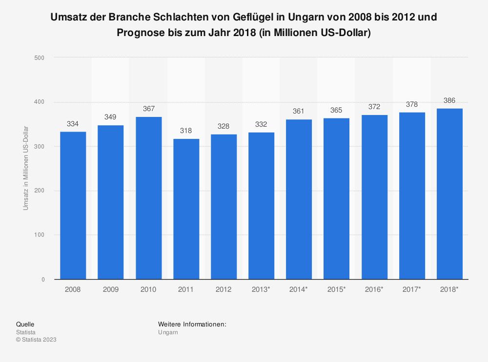 Statistik: Umsatz der Branche Schlachten von Geflügel in Ungarn von 2008 bis 2012 und Prognose bis zum Jahr 2018 (in Millionen US-Dollar) | Statista