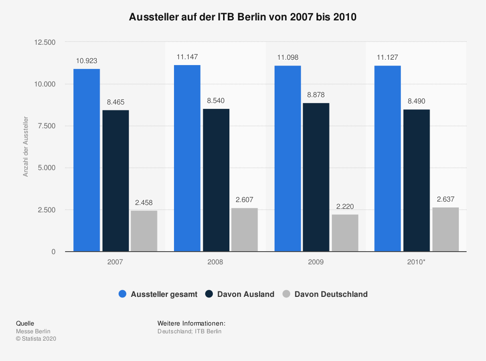 Statistik: Aussteller auf der ITB Berlin von 2007 bis 2010 | Statista