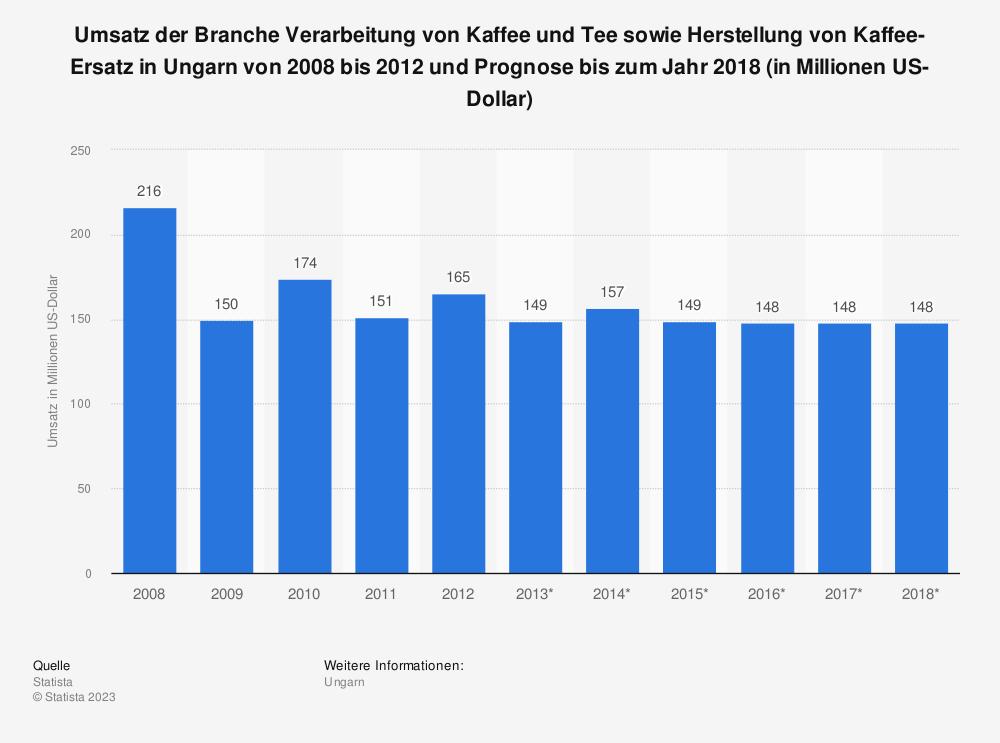 Statistik: Umsatz der Branche Verarbeitung von Kaffee und Tee sowie Herstellung von Kaffee-Ersatz in Ungarn von 2008 bis 2012 und Prognose bis zum Jahr 2018 (in Millionen US-Dollar) | Statista