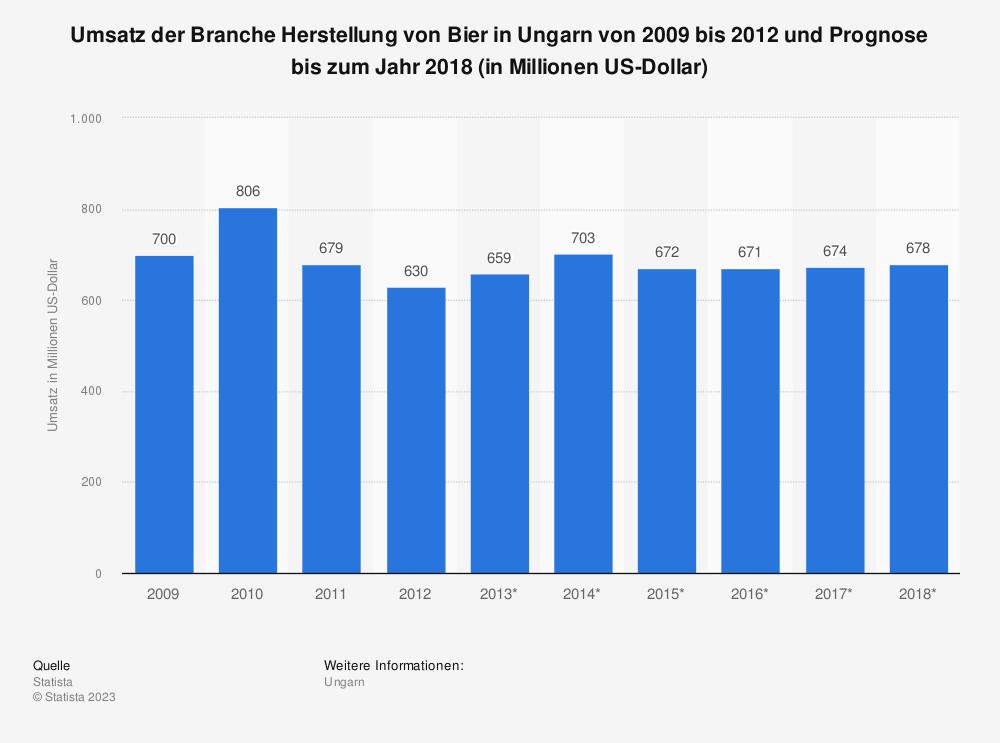 Statistik: Umsatz der Branche Herstellung von Bier in Ungarn von 2009 bis 2012 und Prognose bis zum Jahr 2018 (in Millionen US-Dollar) | Statista