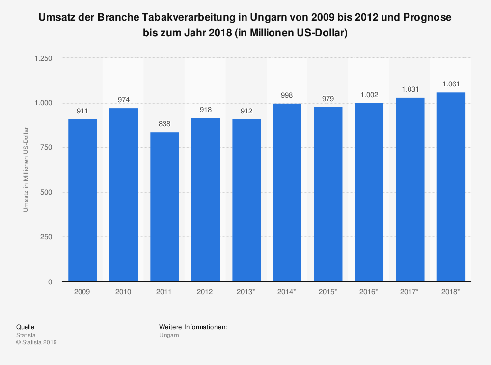 Statistik: Umsatz der Branche Tabakverarbeitung in Ungarn von 2009 bis 2012 und Prognose bis zum Jahr 2018 (in Millionen US-Dollar) | Statista