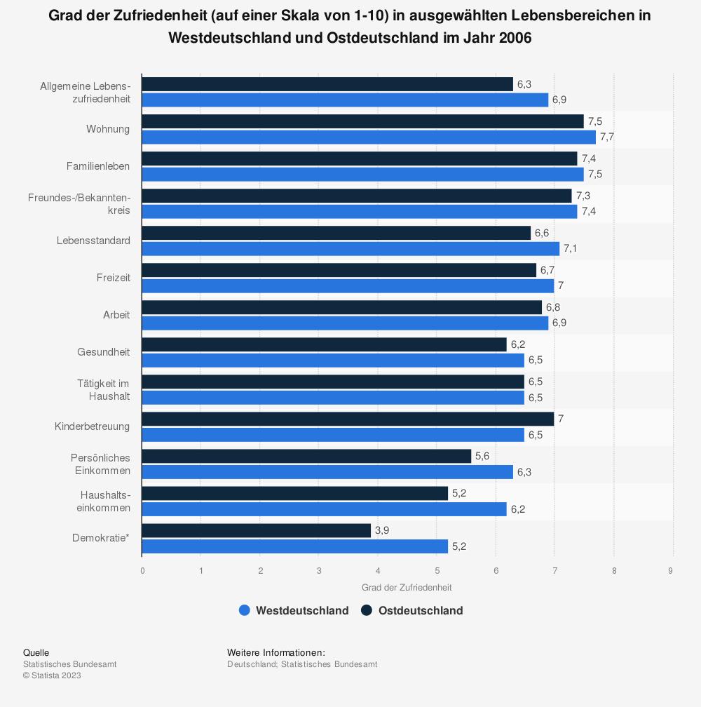 Statistik: Grad der Zufriedenheit (auf einer Skala von 1-10) in ausgewählten Lebensbereichen in Westdeutschland und Ostdeutschland im Jahr 2006 | Statista