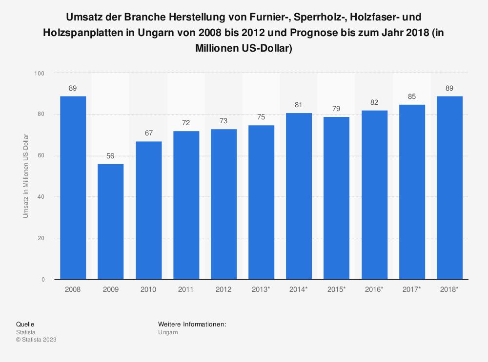 Statistik: Umsatz der Branche Herstellung von Furnier-, Sperrholz-, Holzfaser- und Holzspanplatten in Ungarn von 2008 bis 2012 und Prognose bis zum Jahr 2018 (in Millionen US-Dollar) | Statista