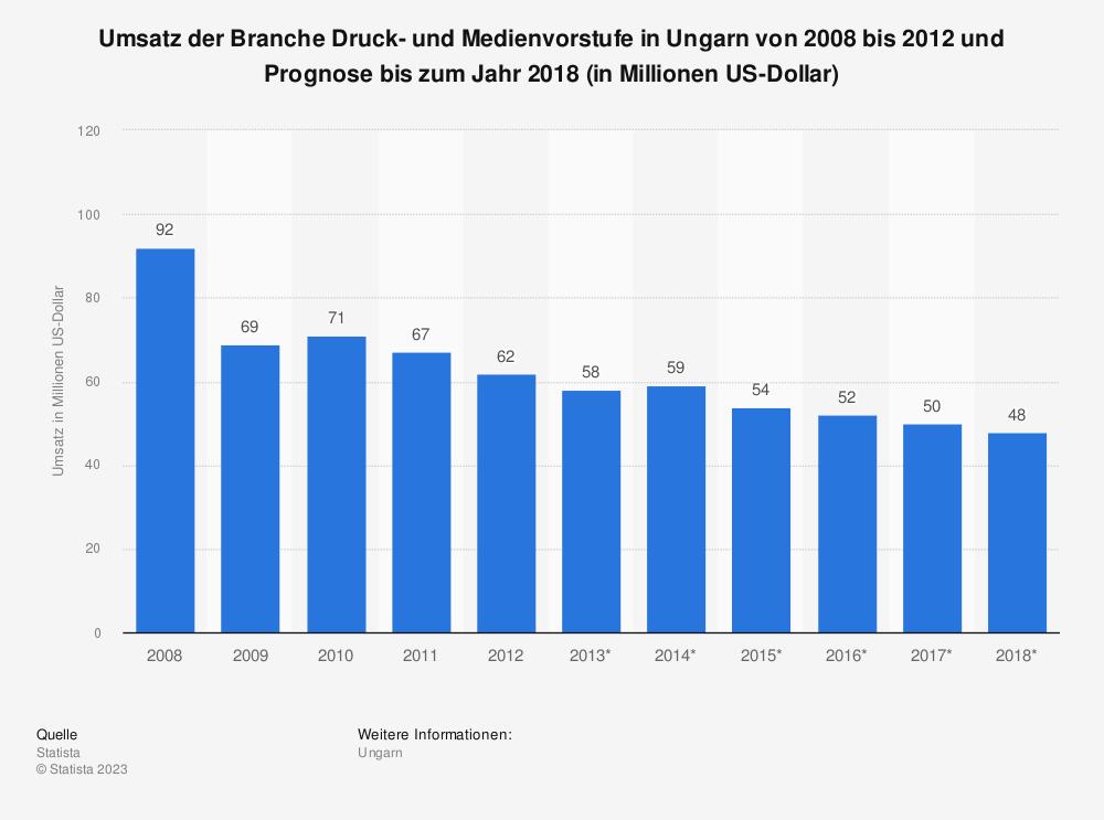 Statistik: Umsatz der Branche Druck- und Medienvorstufe in Ungarn von 2008 bis 2012 und Prognose bis zum Jahr 2018 (in Millionen US-Dollar)   Statista