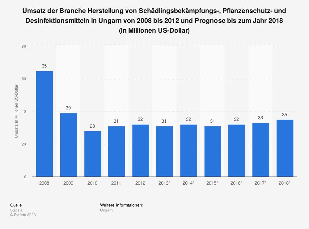 Statistik: Umsatz der Branche Herstellung von Schädlingsbekämpfungs-, Pflanzenschutz- und Desinfektionsmitteln in Ungarn von 2008 bis 2012 und Prognose bis zum Jahr 2018 (in Millionen US-Dollar) | Statista