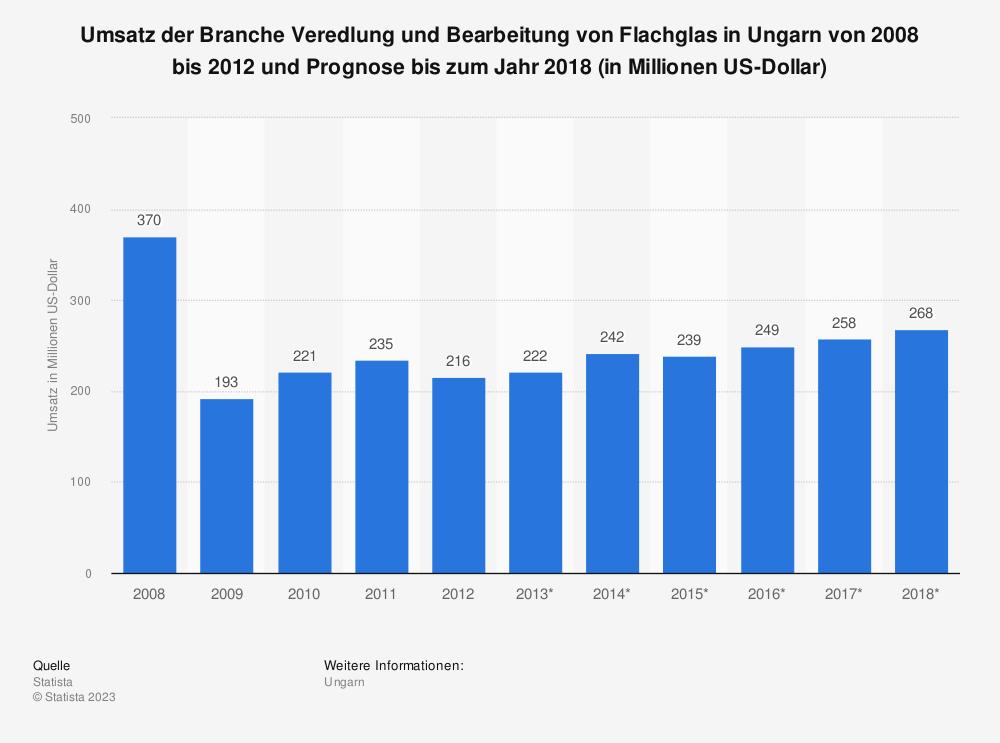Statistik: Umsatz der Branche Veredlung und Bearbeitung von Flachglas in Ungarn von 2008 bis 2012 und Prognose bis zum Jahr 2018 (in Millionen US-Dollar) | Statista