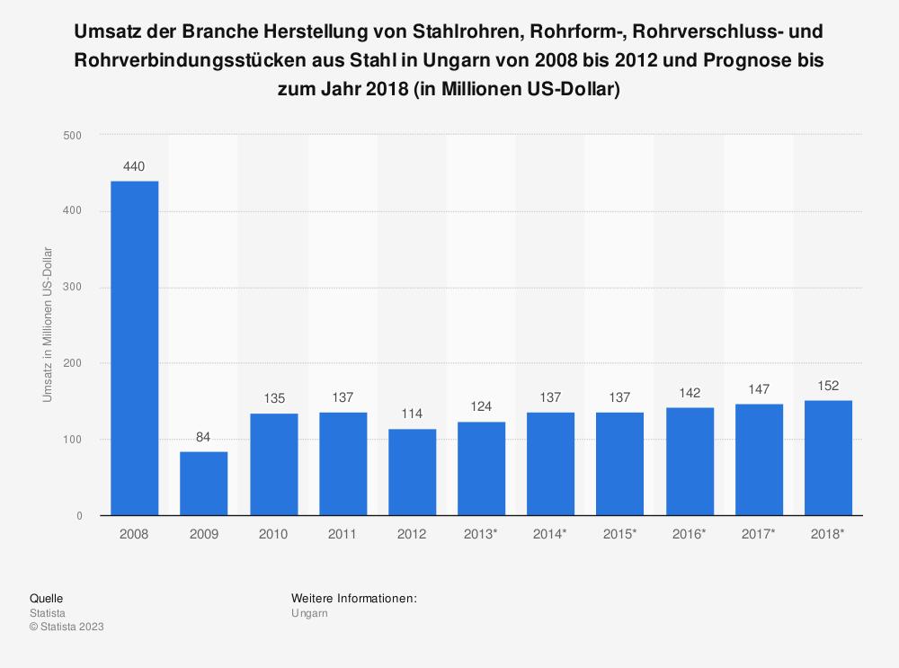 Statistik: Umsatz der Branche Herstellung von Stahlrohren, Rohrform-, Rohrverschluss- und Rohrverbindungsstücken aus Stahl in Ungarn von 2008 bis 2012 und Prognose bis zum Jahr 2018 (in Millionen US-Dollar) | Statista