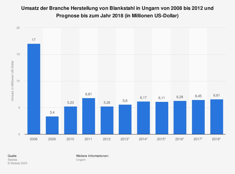 Statistik: Umsatz der Branche Herstellung von Blankstahl in Ungarn von 2008 bis 2012 und Prognose bis zum Jahr 2018 (in Millionen US-Dollar) | Statista