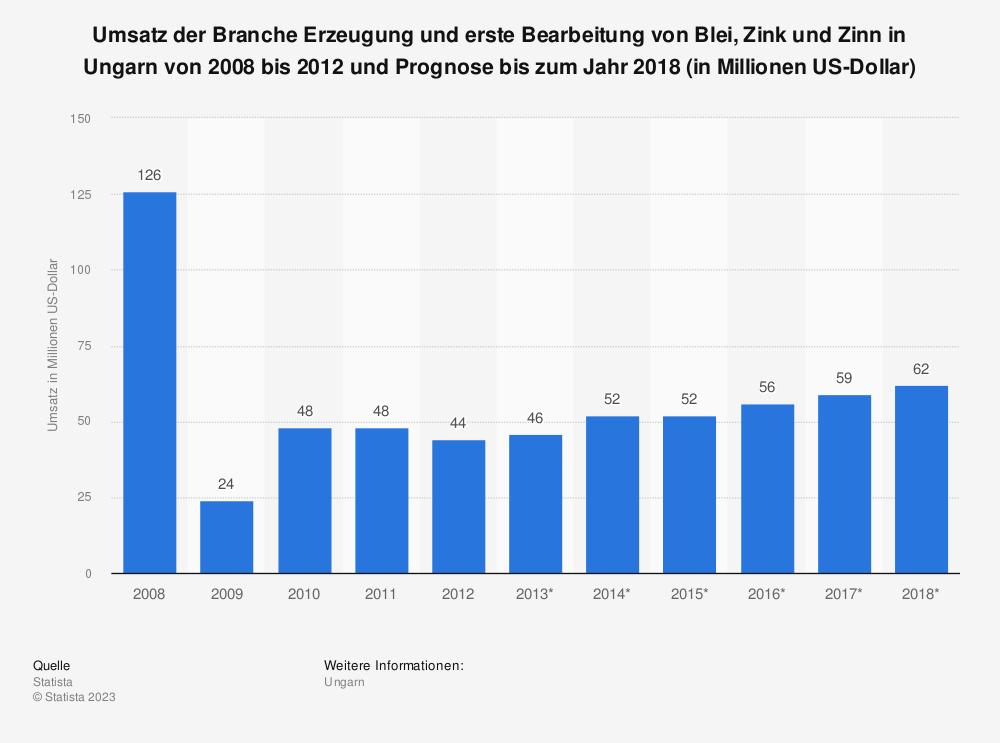Statistik: Umsatz der Branche Erzeugung und erste Bearbeitung von Blei, Zink und Zinn in Ungarn von 2008 bis 2012 und Prognose bis zum Jahr 2018 (in Millionen US-Dollar)   Statista