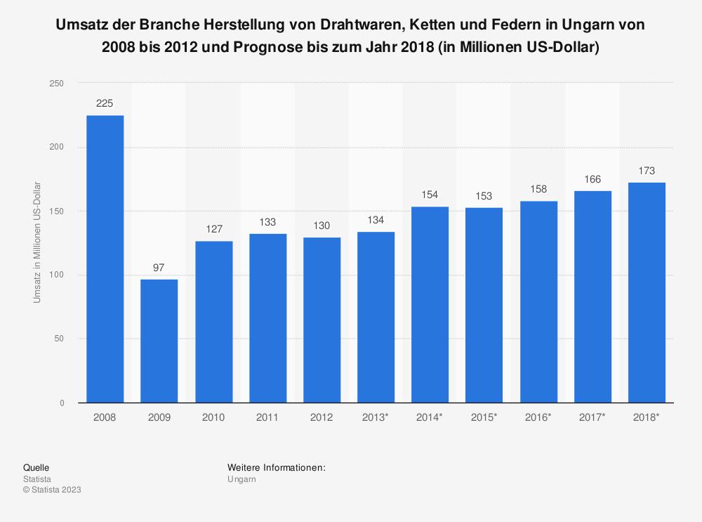 Statistik: Umsatz der Branche Herstellung von Drahtwaren, Ketten und Federn in Ungarn von 2008 bis 2012 und Prognose bis zum Jahr 2018 (in Millionen US-Dollar)   Statista