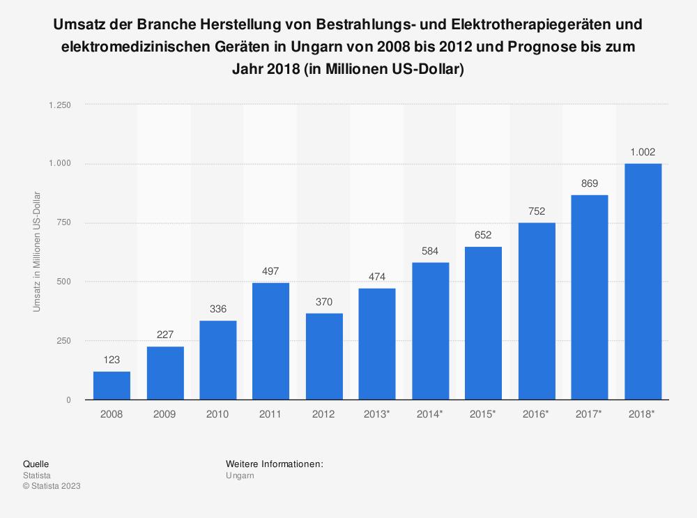 Statistik: Umsatz der Branche Herstellung von Bestrahlungs- und Elektrotherapiegeräten und elektromedizinischen Geräten in Ungarn von 2008 bis 2012 und Prognose bis zum Jahr 2018 (in Millionen US-Dollar) | Statista
