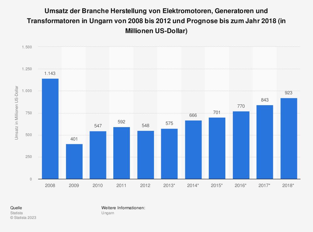 Statistik: Umsatz der Branche Herstellung von Elektromotoren, Generatoren und Transformatoren in Ungarn von 2008 bis 2012 und Prognose bis zum Jahr 2018 (in Millionen US-Dollar) | Statista