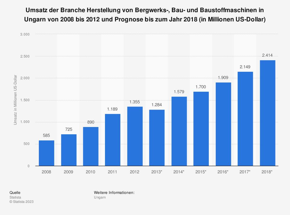 Statistik: Umsatz der Branche Herstellung von Bergwerks-, Bau- und Baustoffmaschinen in Ungarn von 2008 bis 2012 und Prognose bis zum Jahr 2018 (in Millionen US-Dollar) | Statista