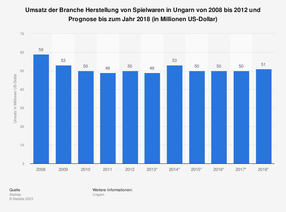 Statistik: Umsatz der Branche Herstellung von Spielwaren in Ungarn von 2008 bis 2012 und Prognose bis zum Jahr 2018 (in Millionen US-Dollar)   Statista
